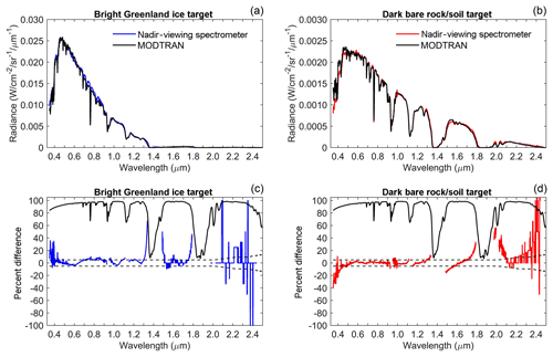 https://www.atmos-meas-tech.net/12/1913/2019/amt-12-1913-2019-f12