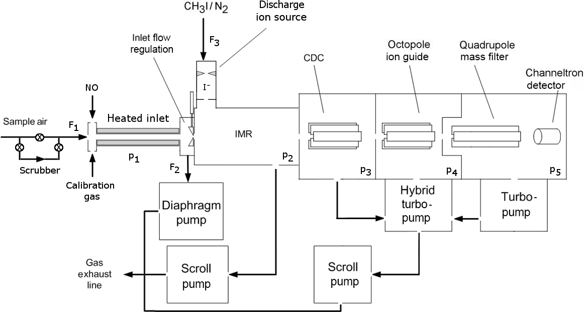 AMT - Chemical ionization quadrupole mass spectrometer with an