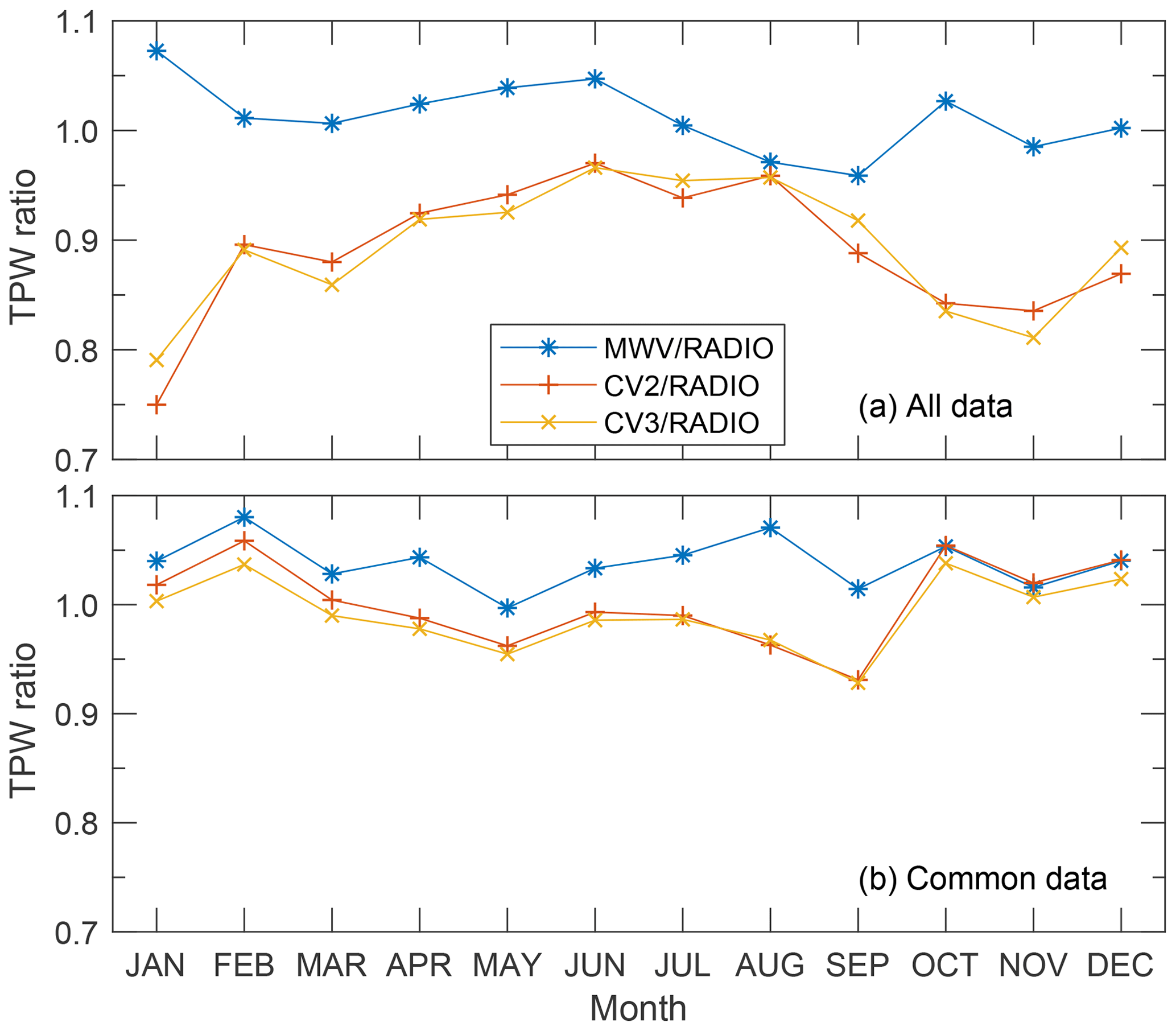 AMT - Assessment of the total precipitable water from a sun