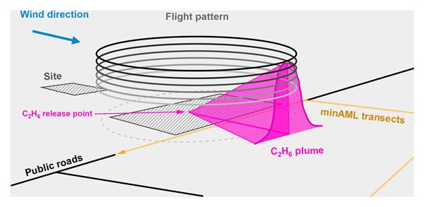 AMT - Relations - Intercomparison of lidar, aircraft, and