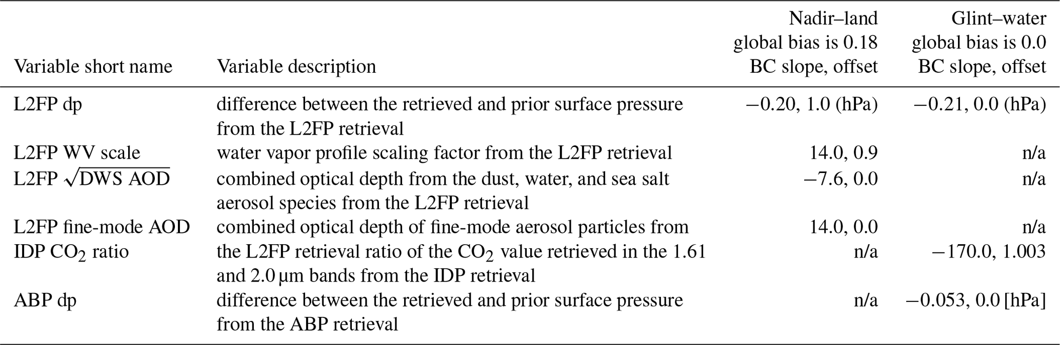 AMT - The OCO-3 mission: measurement objectives and expected