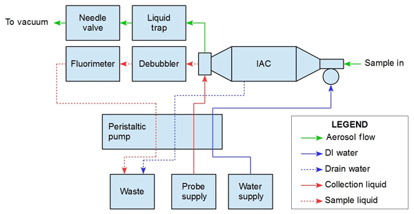 AMT - Relations - A low-cost monitor for simultaneous ... Halidax Barns Snow Plow Wiring Diagram on