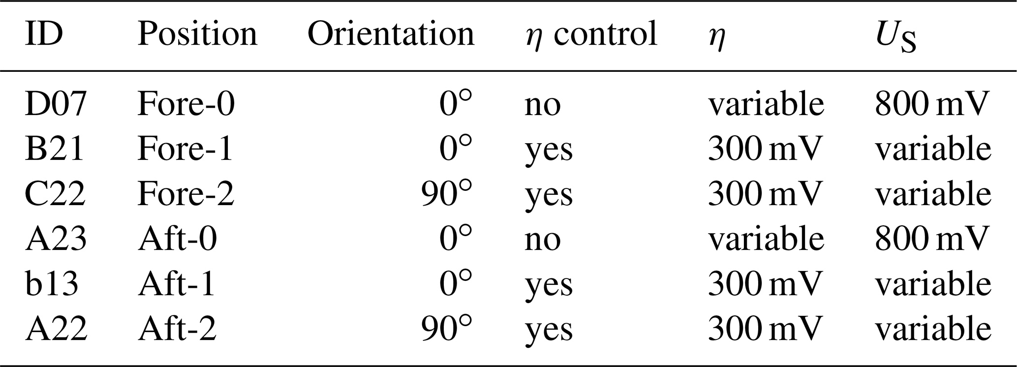 AMT - Atomic oxygen number densities in the mesosphere–lower