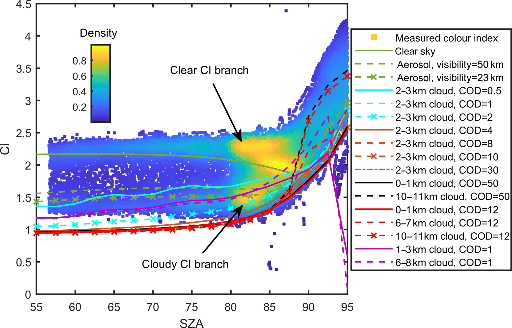AMT - Assessing the impact of clouds on ground-based UV