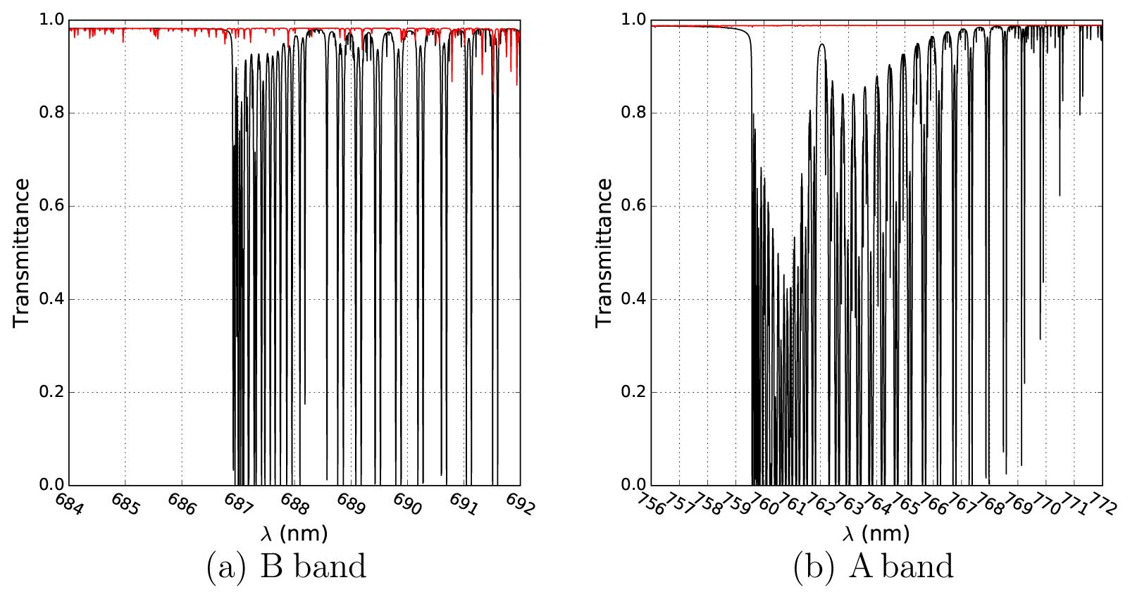 AMT - FRESCO-B: a fast cloud retrieval algorithm using oxygen B-band