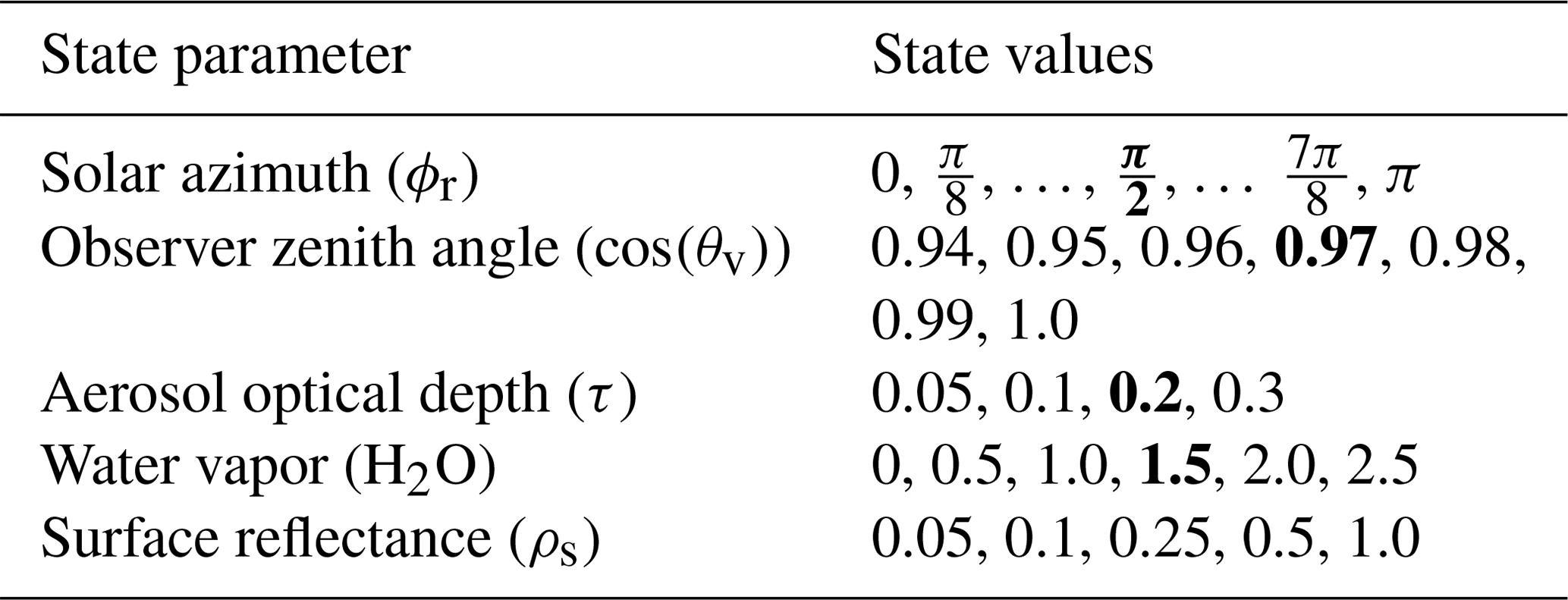 AMT - Neural network radiative transfer for imaging spectroscopy