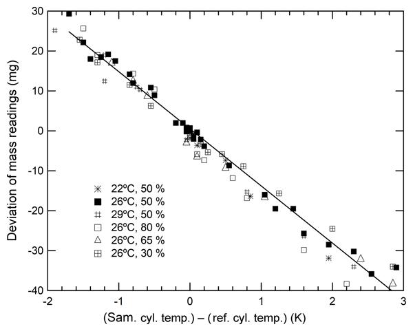 cbda2857e43b8f AMT - Relations - Interlaboratory comparison of δ13C and δD ...