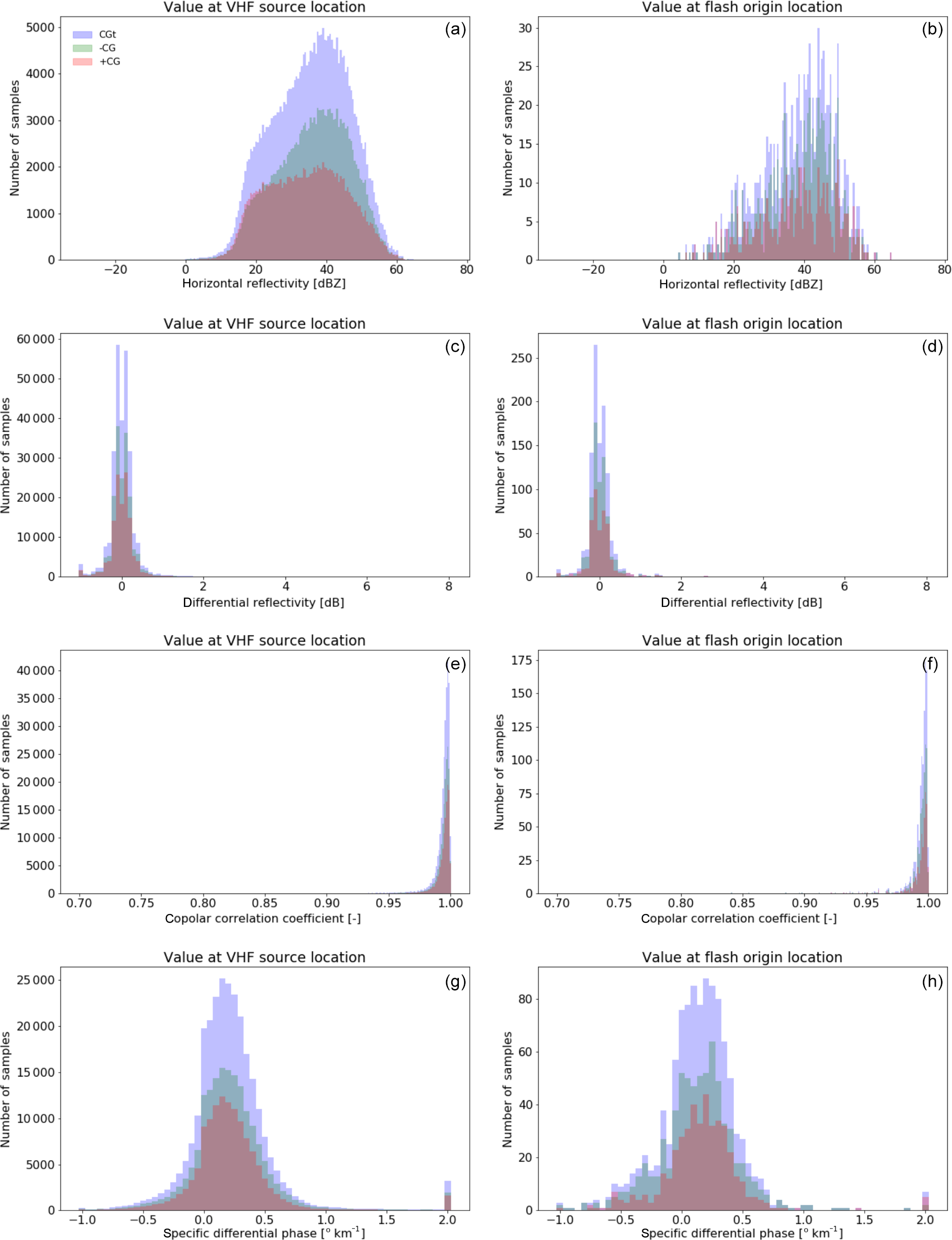 AMT - Polarimetric radar characteristics of lightning initiation and