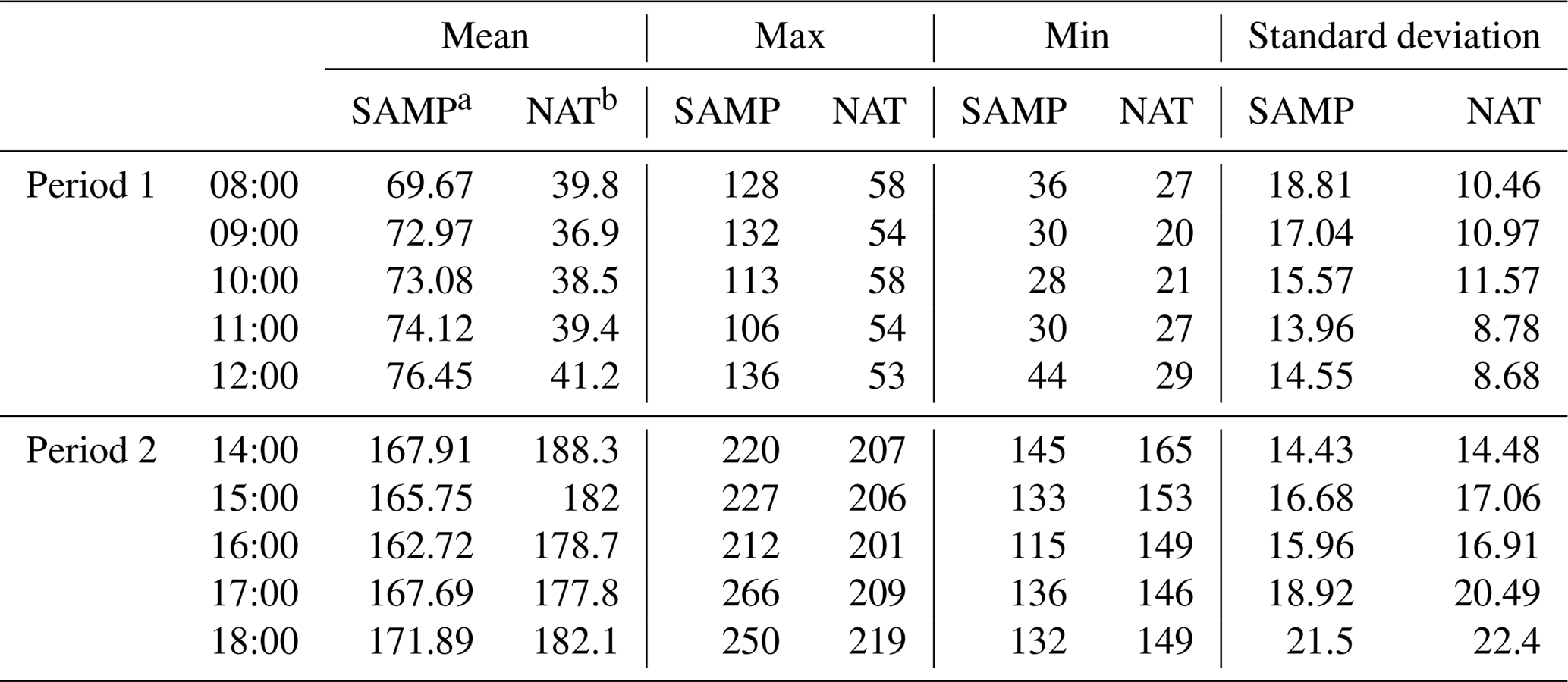 AMT - Strategies of method selection for fine-scale PM2 5