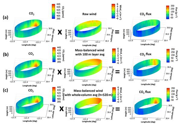 BG - Relations - Evaluation of wetland methane emissions across