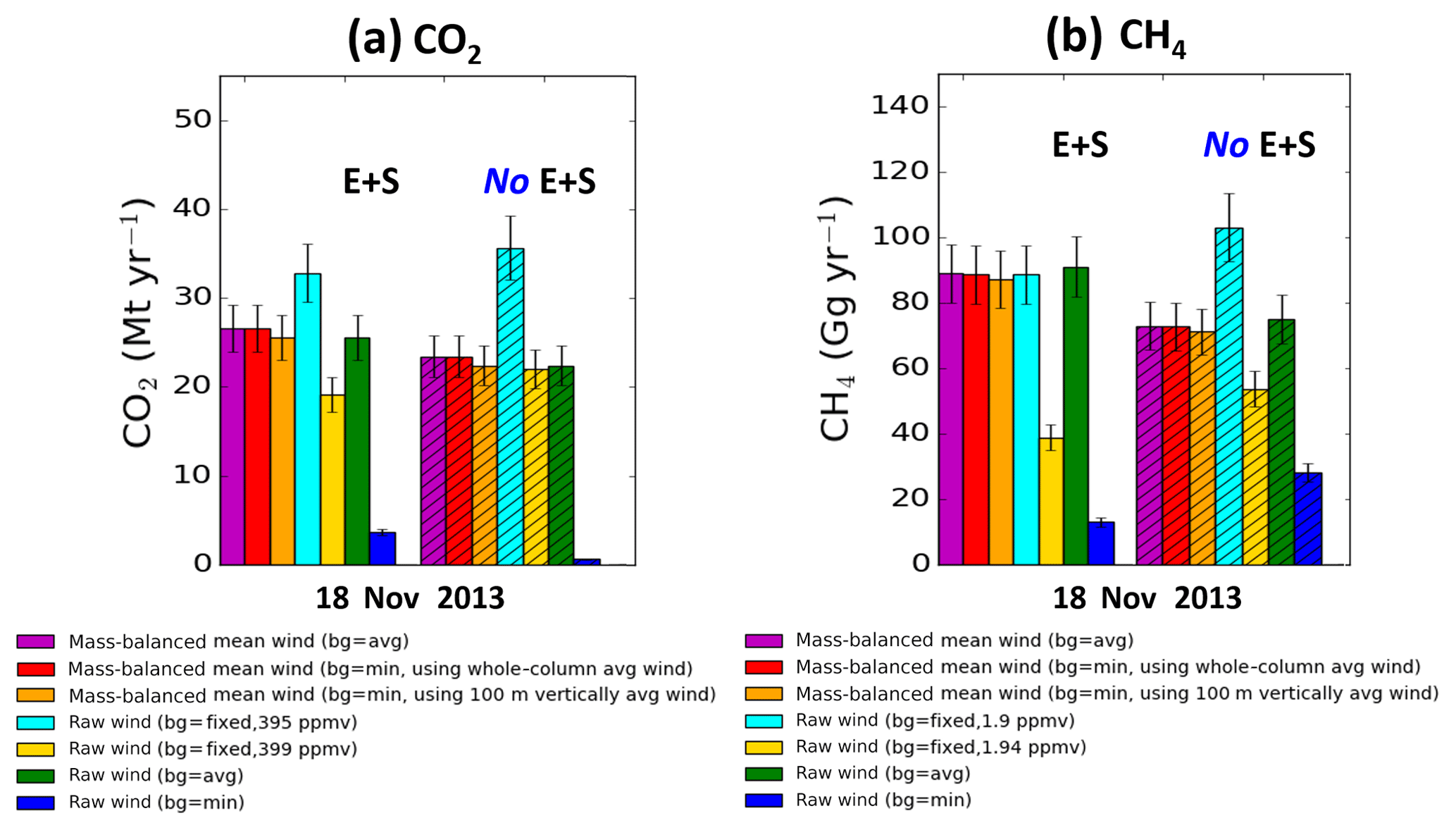 AMT - Quantification of CO2 and CH4 emissions over Sacramento