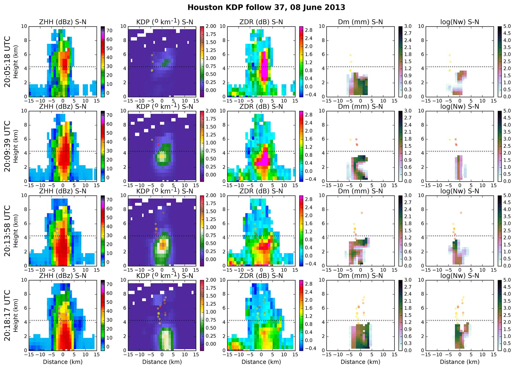 AMT - Use of polarimetric radar measurements to constrain simulated