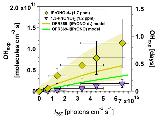 ACP - Relations - Non-OH chemistry in oxidation flow