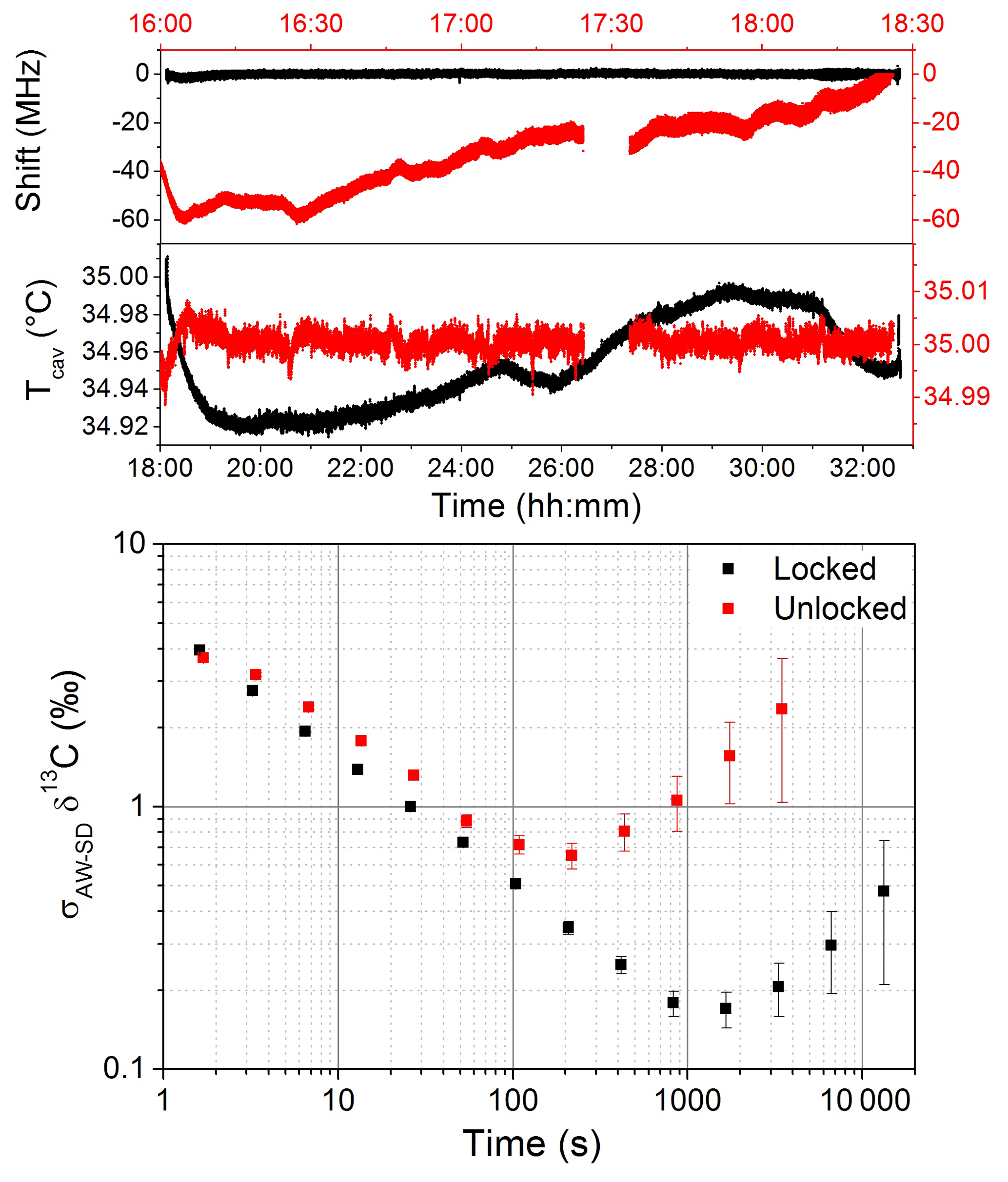 AMT - Simultaneous detection of C2H6, CH4, and δ13C-CH4
