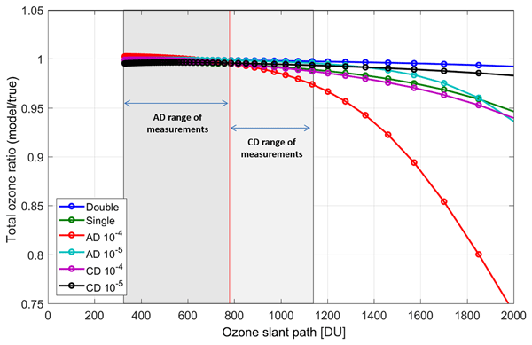 AMT - Relations - Vertical profile of δ18OOO from the middle