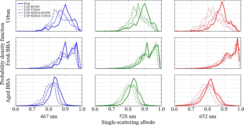 AMT - Evaluating biases in filter-based aerosol absorption
