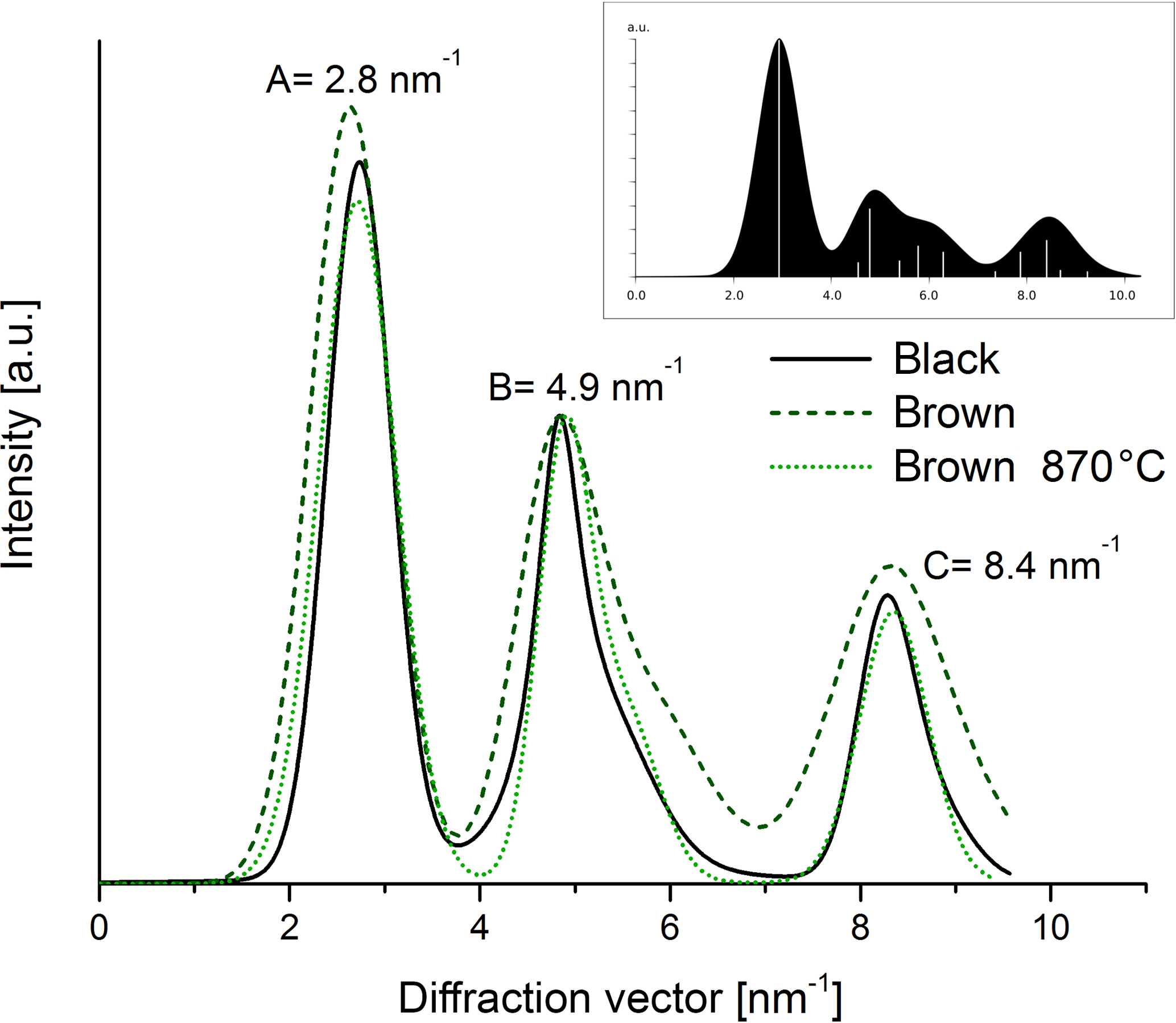 AMT - Structural changes of CAST soot during a thermal–optical