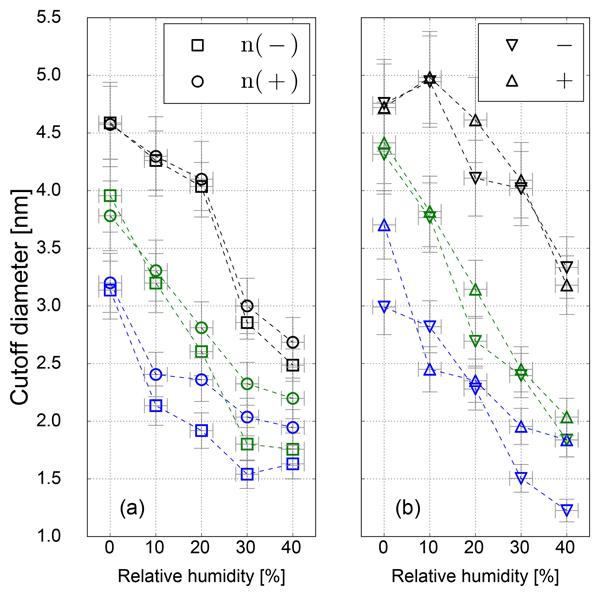 AMT - Relations - A technique for quantifying heterogeneous