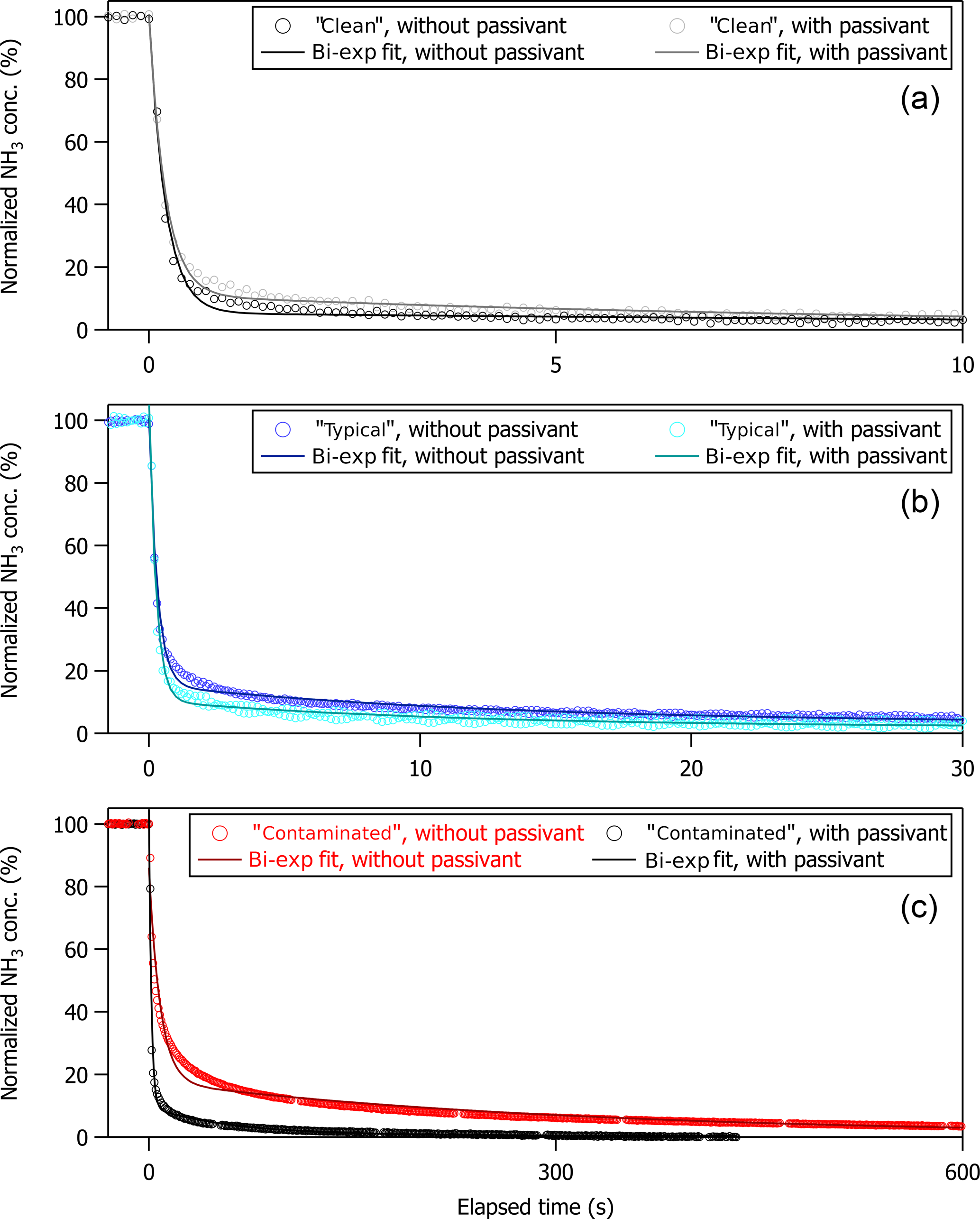AMT - Evaluation of ambient ammonia measurements from a