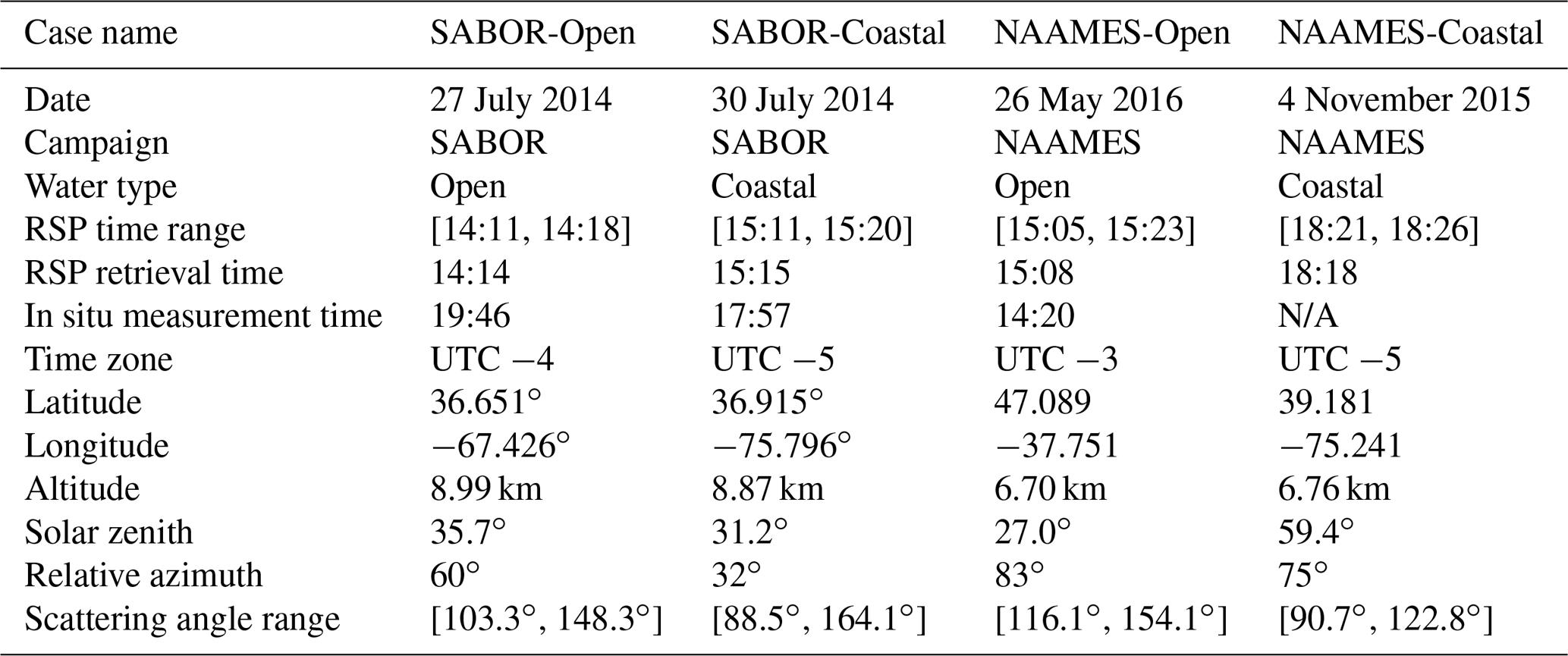 AMT - Inversion of multiangular polarimetric measurements
