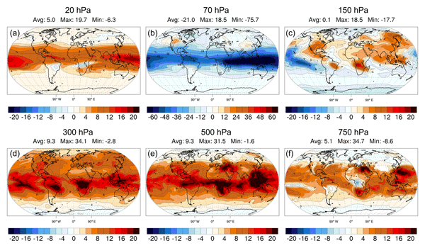 AMT - Comparison between the assimilation of IASI Level 2 ozone
