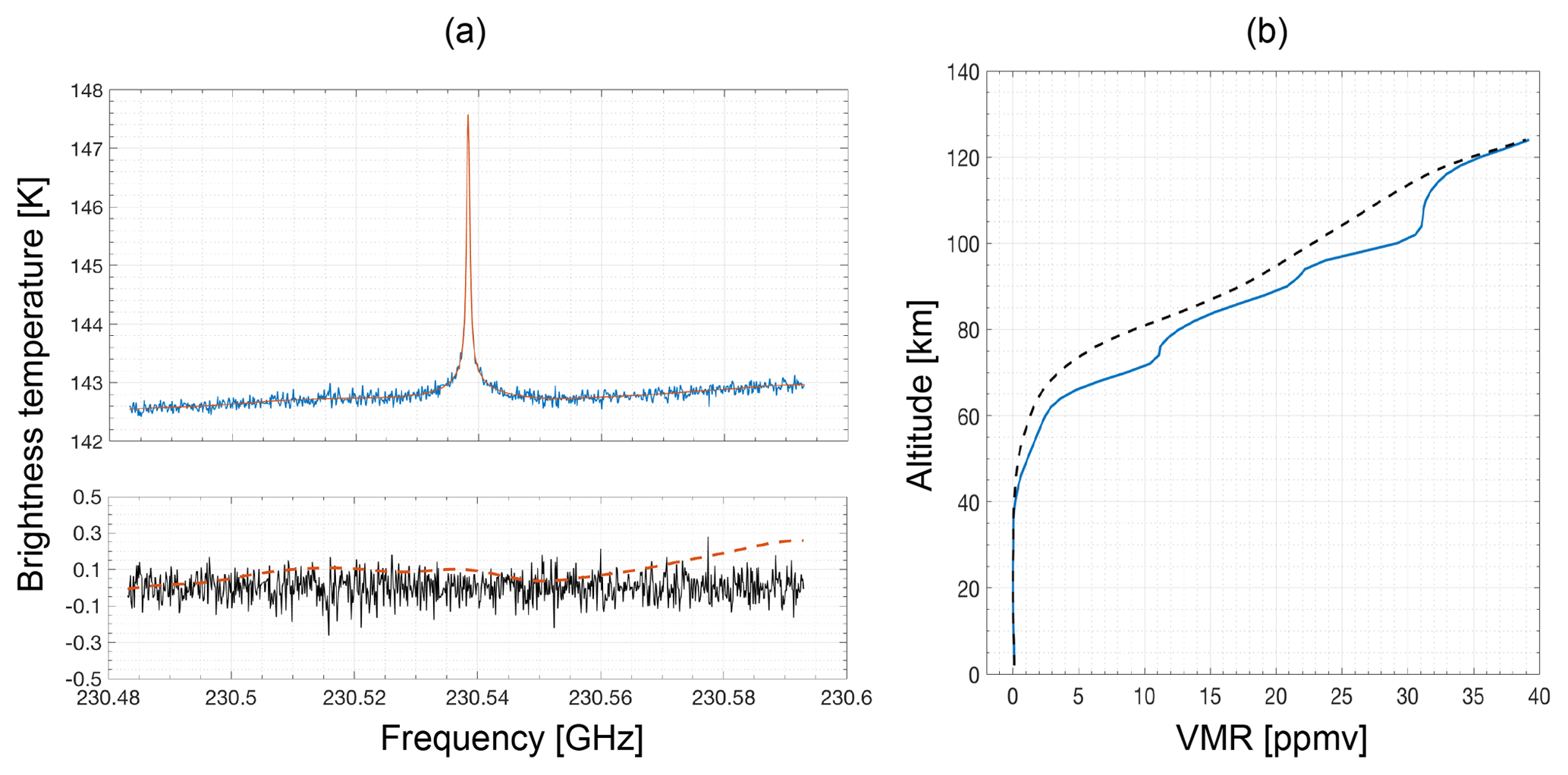 AMT - Ground-based millimetre-wave measurements of middle