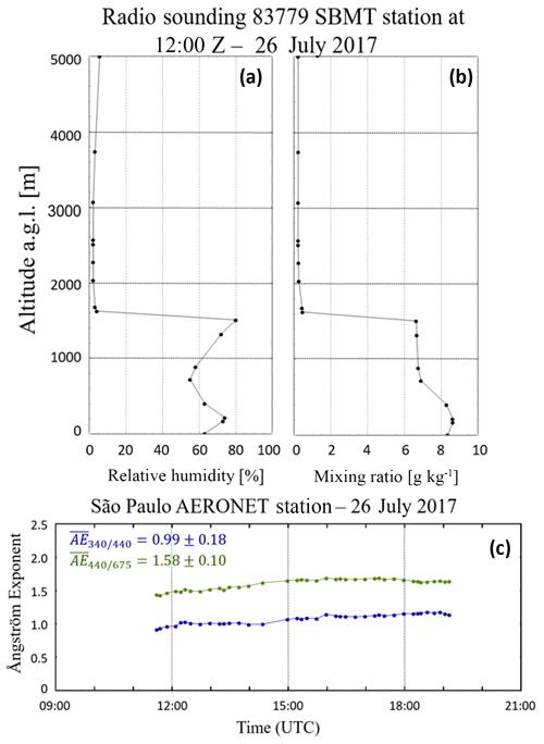 https://www.atmos-meas-tech.net/12/4261/2019/amt-12-4261-2019-f03