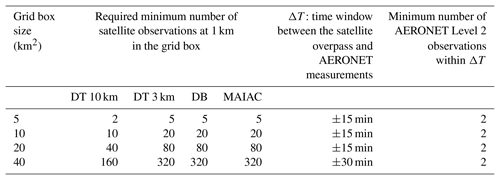 AMT - Accuracy assessment of MODIS land aerosol optical thickness