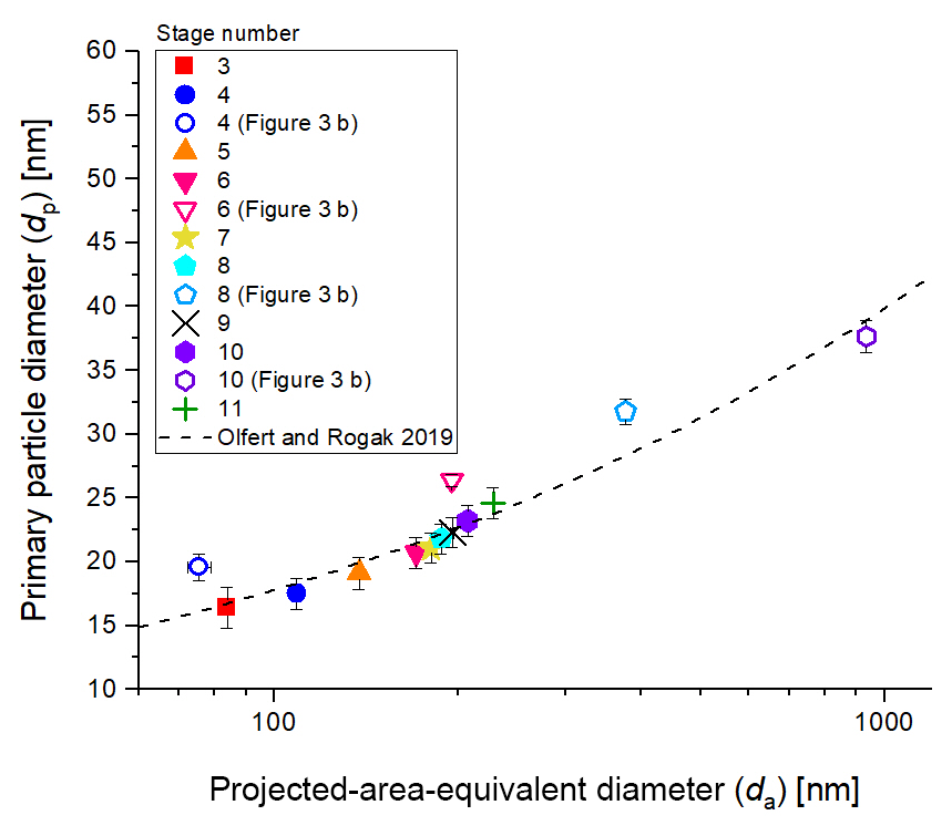 AMT - Morphology and Raman spectra of aerodynamically