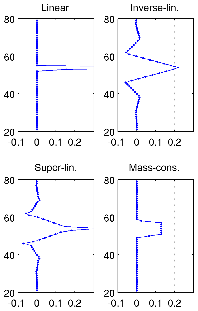 AMT - Harmonization and comparison of vertically resolved