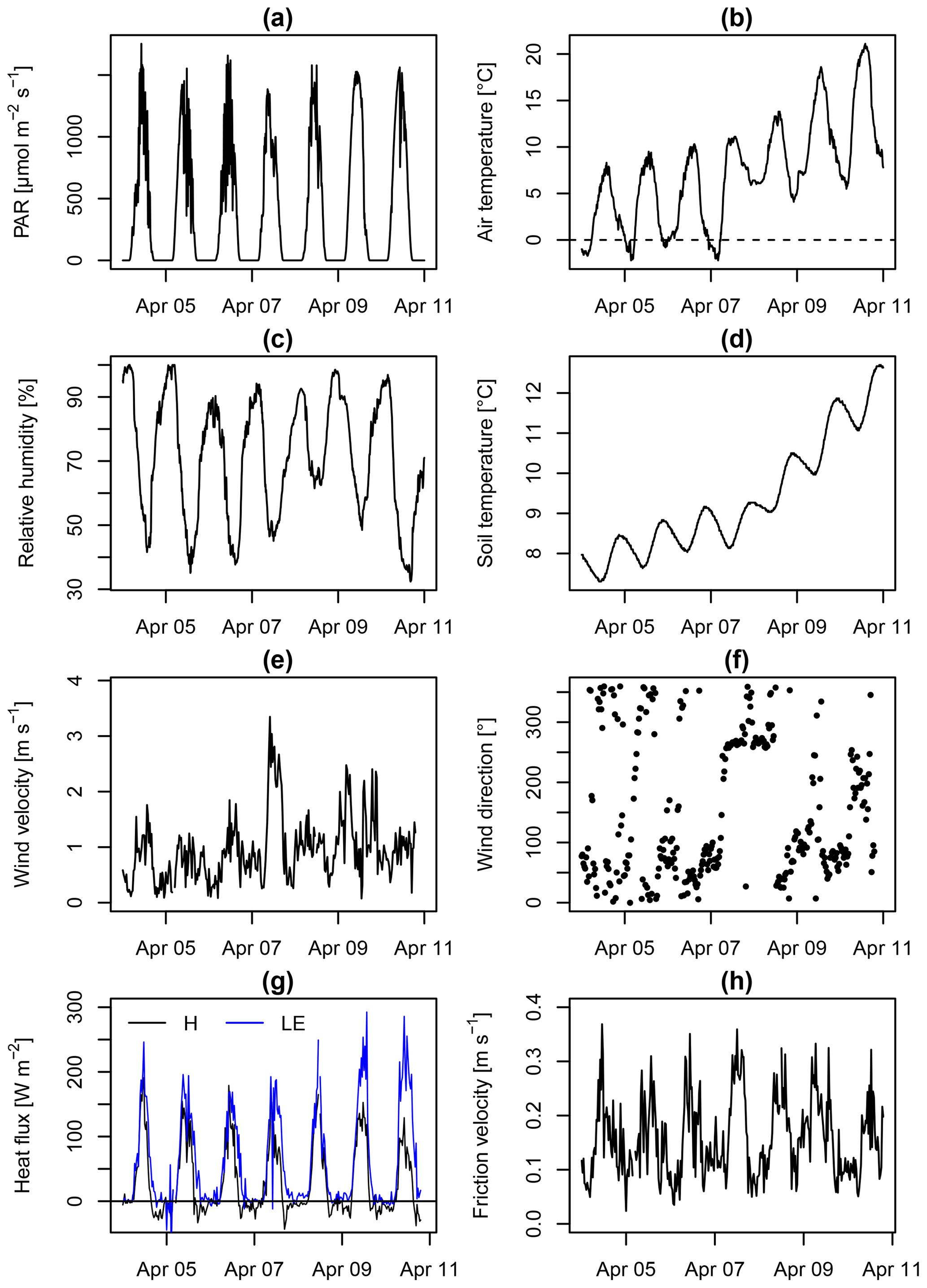 AMT - True eddy accumulation trace gas flux measurements
