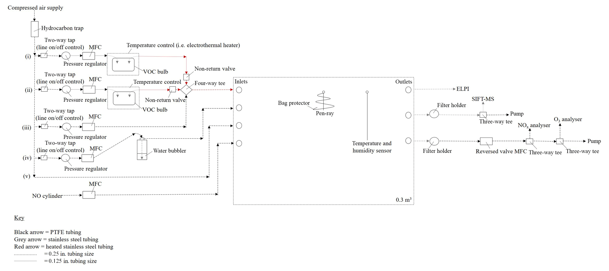 AMT - A new aerosol flow reactor to study secondary organic