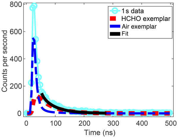 AMT - Relations - Quantification of CO2 and CH4 emissions