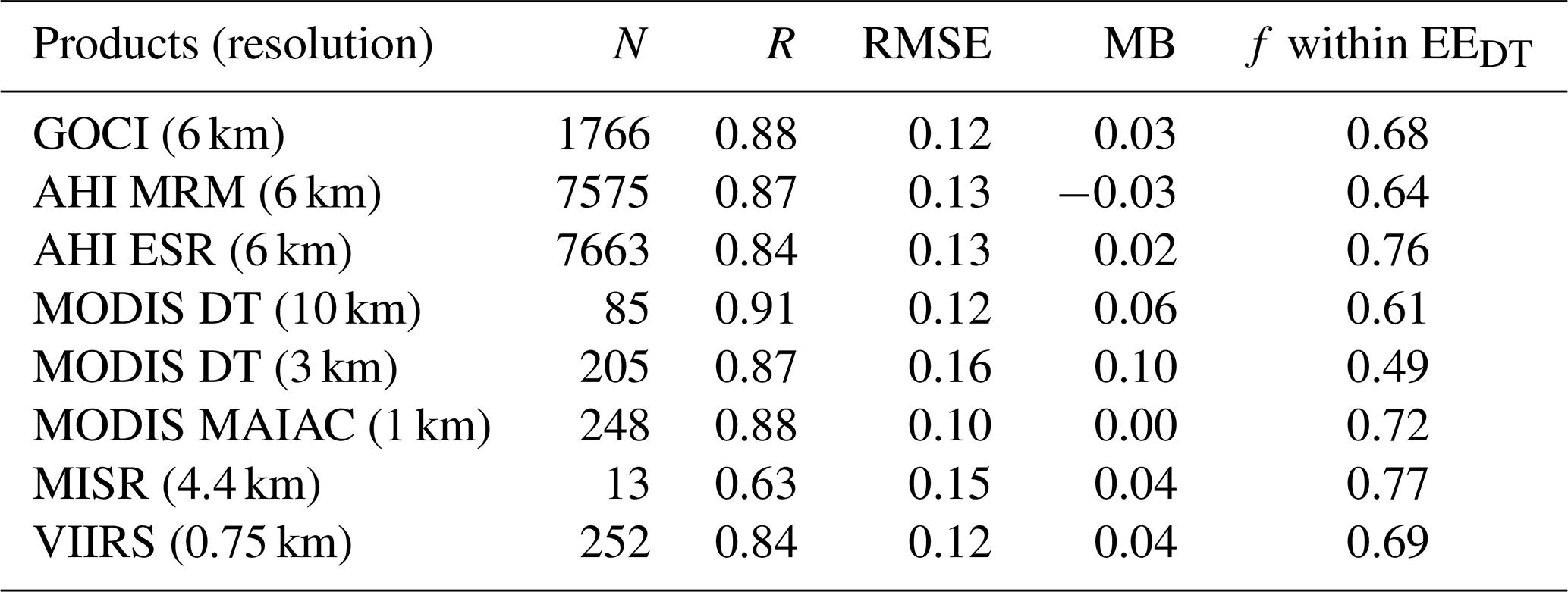 AMT - Validation, comparison, and integration of GOCI, AHI