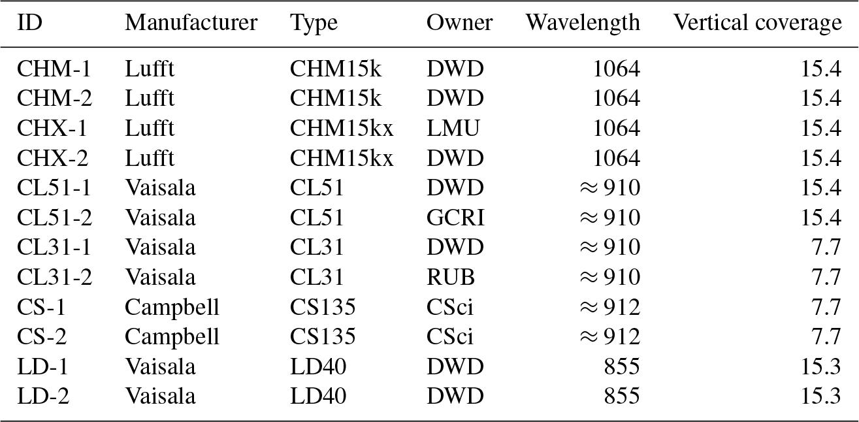 AMT - Aerosol backscatter profiles from ceilometers