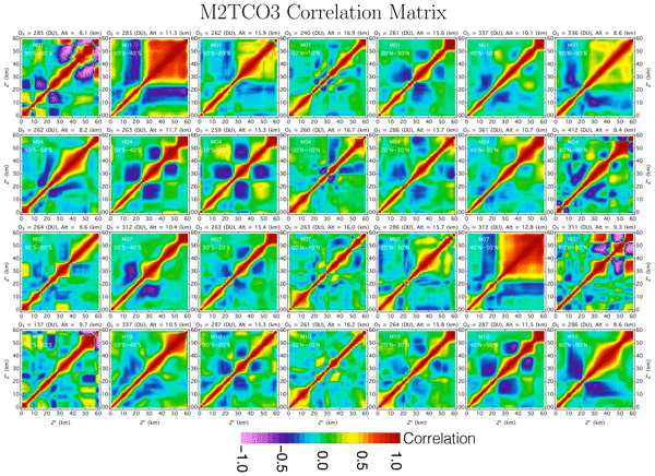 AMT - Ozone profile climatology for remote sensing retrieval