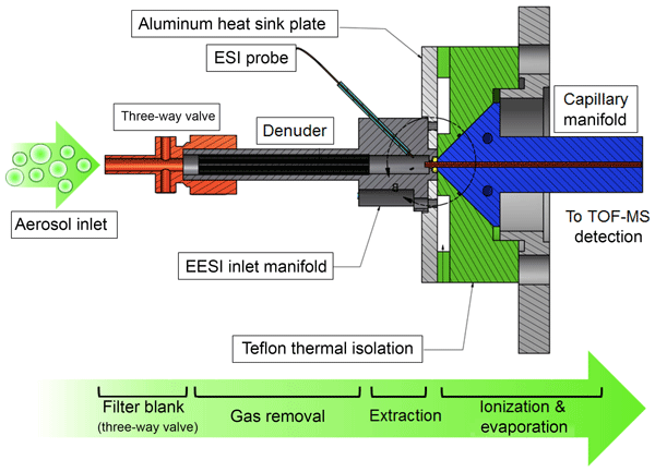 AMT - An extractive electrospray ionization time-of-flight