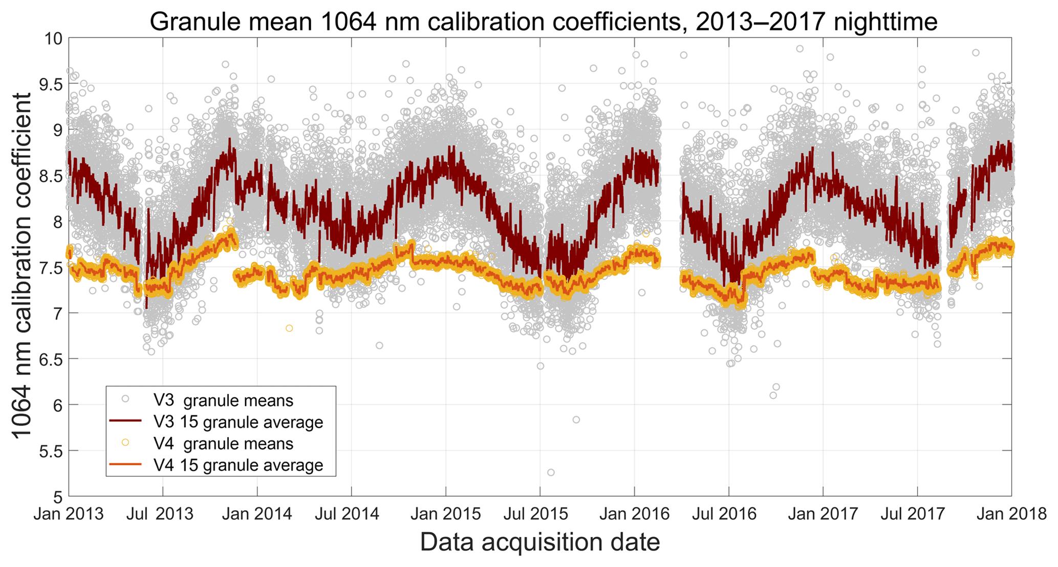 AMT - CALIPSO lidar calibration at 1064 nm: version 4 algorithm