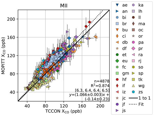 ESSD - Relations - Global atmospheric carbon monoxide budget