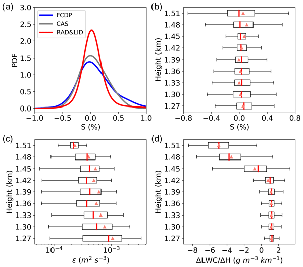 Amt Relations Comparisons Of Bispectral And Polarimetric