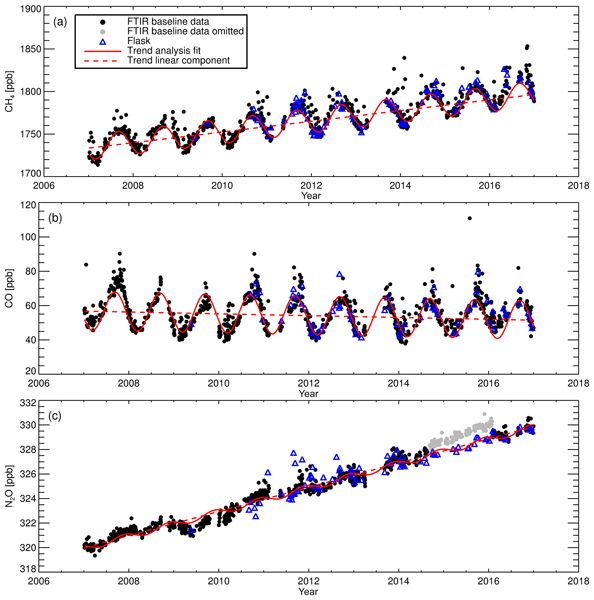 AMT - A decade of CH4, CO and N2O in situ measurements at