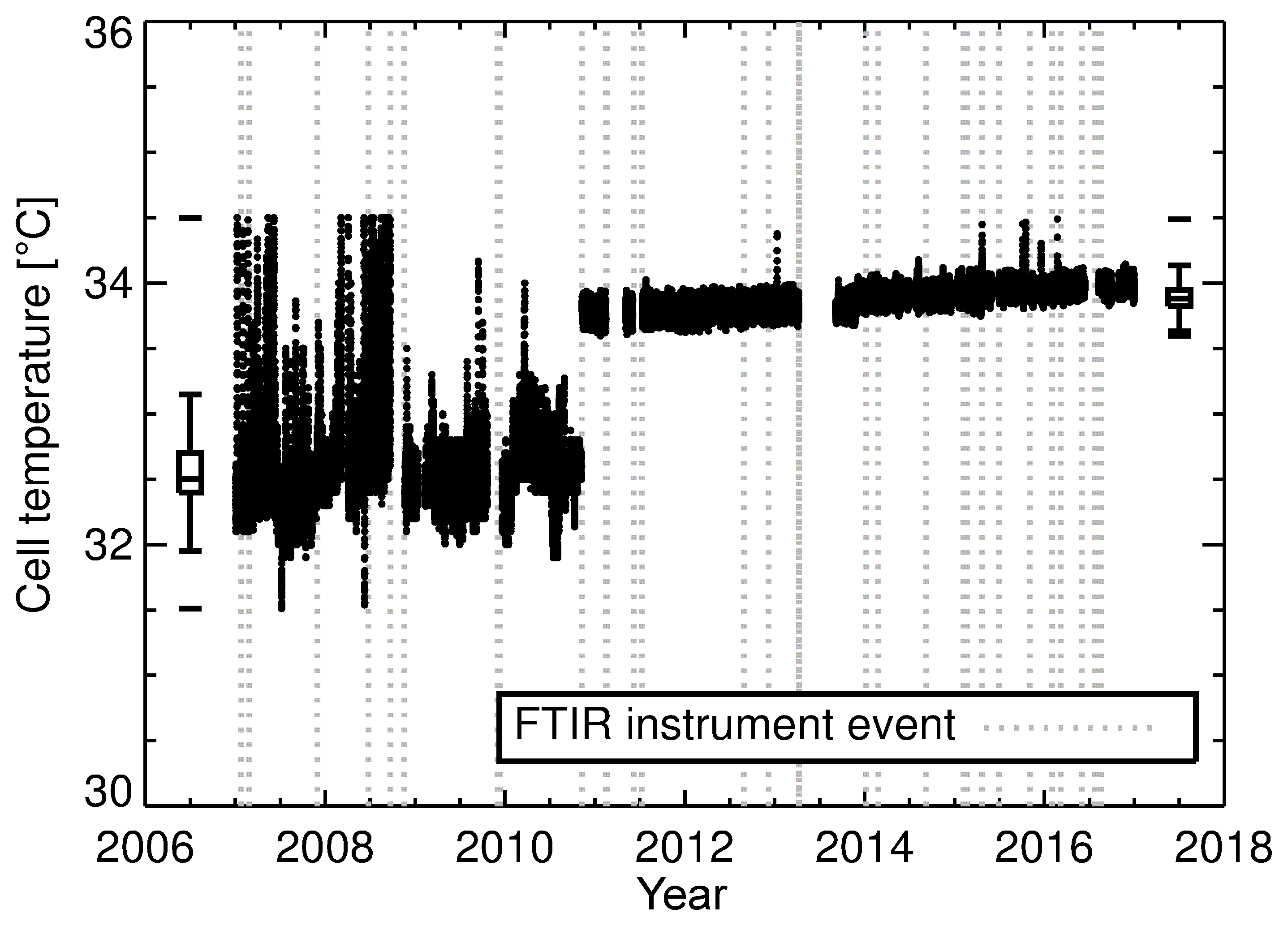 AMT - A decade of CH4, CO and N2O in situ measurements at Lauder