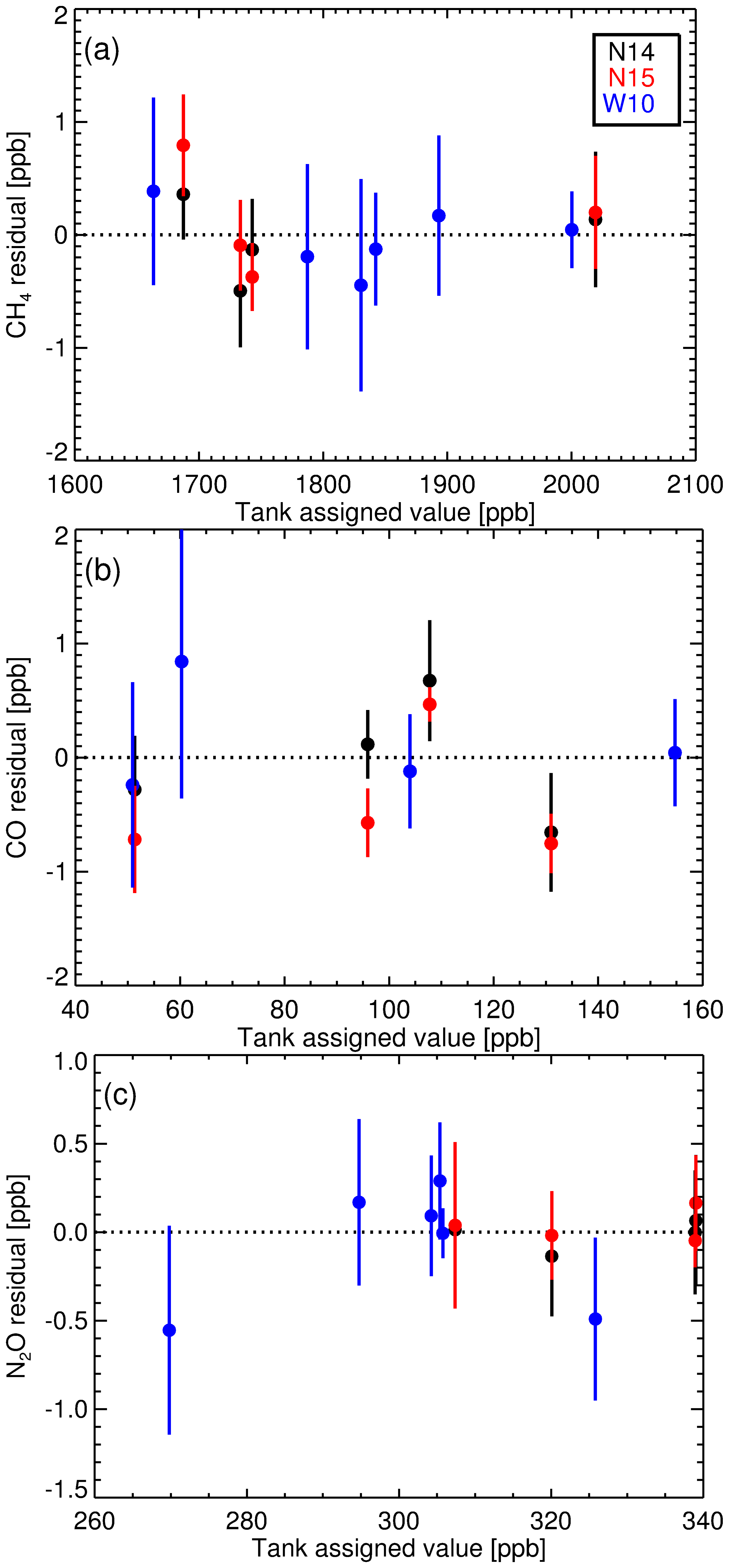 AMT - A decade of CH4, CO and N2O in situ measurements at ... N Wiring Diagram Chis on