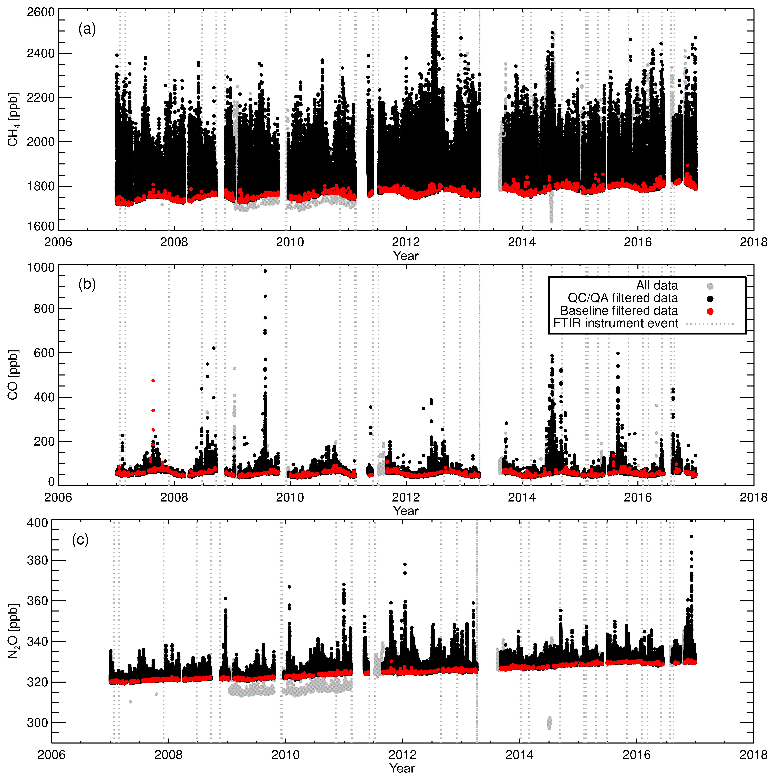 a5a2e7f53cc3 ... (b) CO and (c) N2O for all processed data (grey data points)