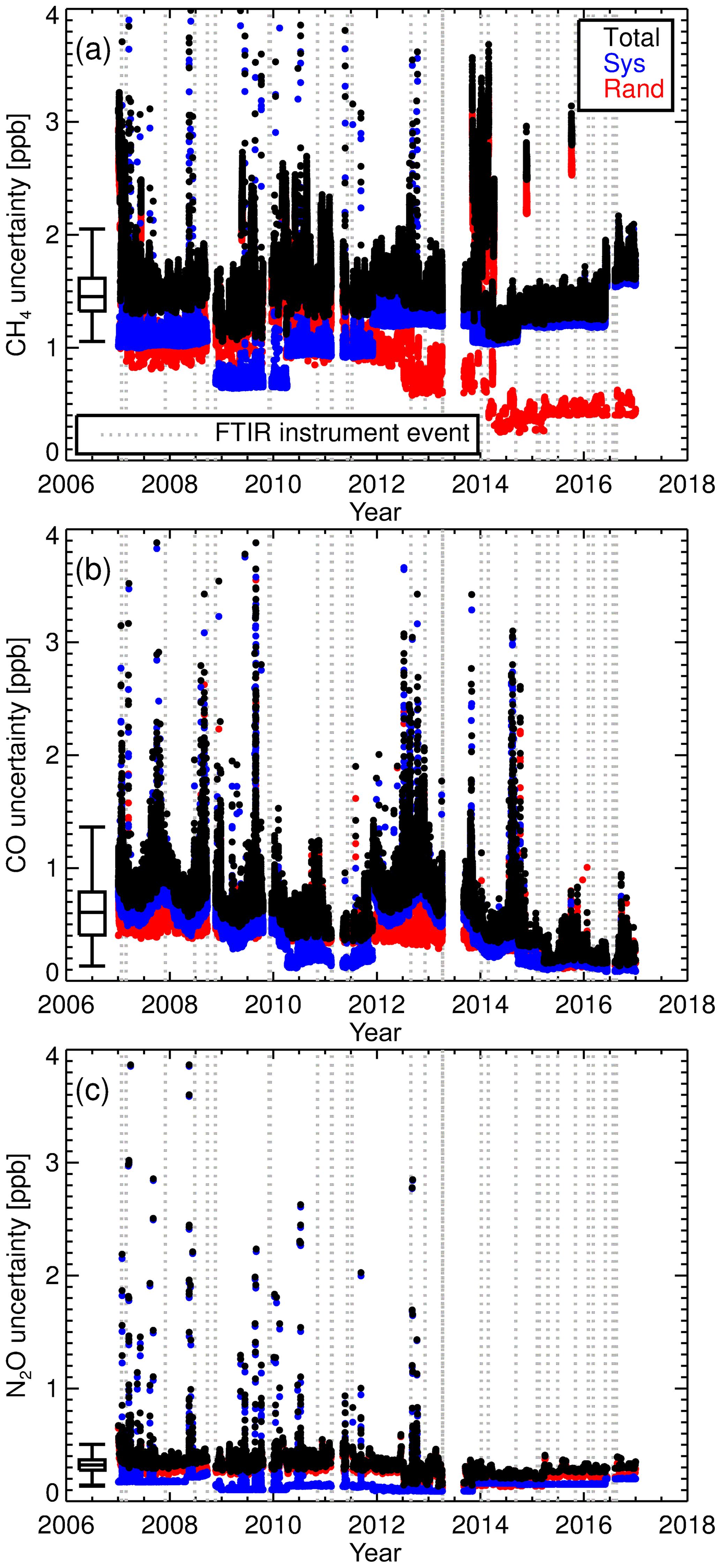 2ec956c79284 AMT - A decade of CH4, CO and N2O in situ measurements at Lauder ...