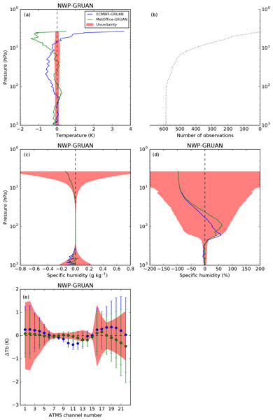 AMT - Relations - A new method for estimating UV fluxes at ground