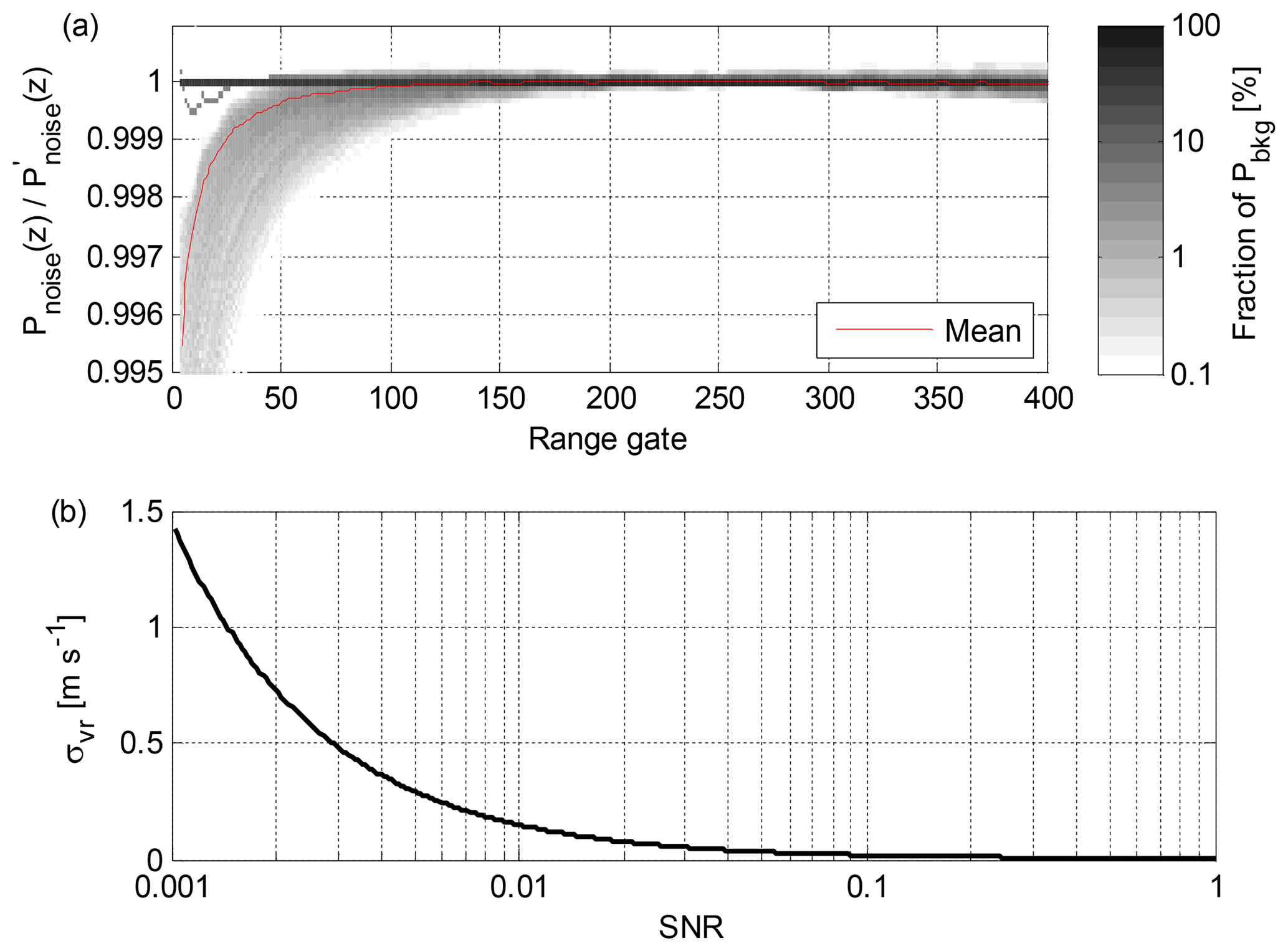AMT - A novel post-processing algorithm for Halo Doppler lidars