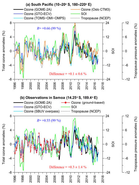 AMT - Relations - Seven years of IASI ozone retrievals from