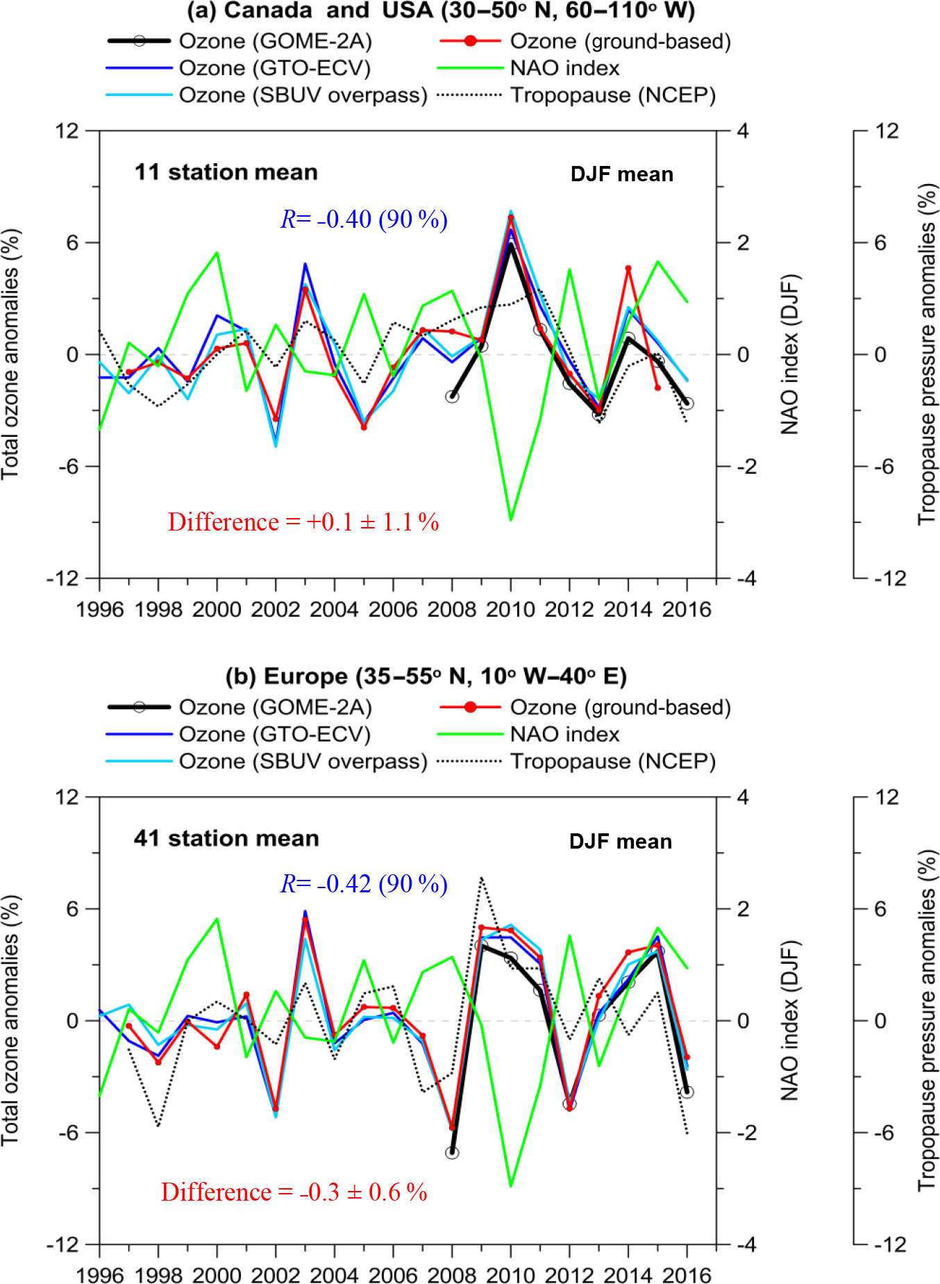 AMT - The use of QBO, ENSO, and NAO perturbations in the evaluation