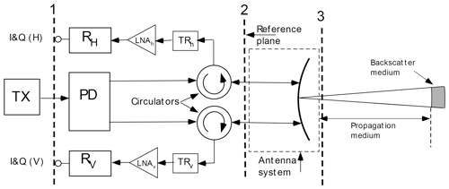 https://www.atmos-meas-tech.net/13/1051/2020/amt-13-1051-2020-f01